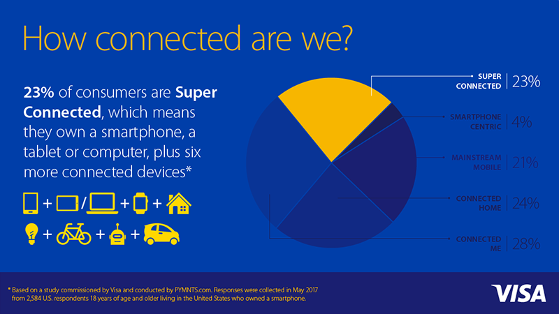 connected consumer survey